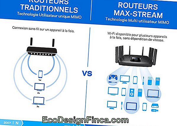 Routeurs Wi-Fi